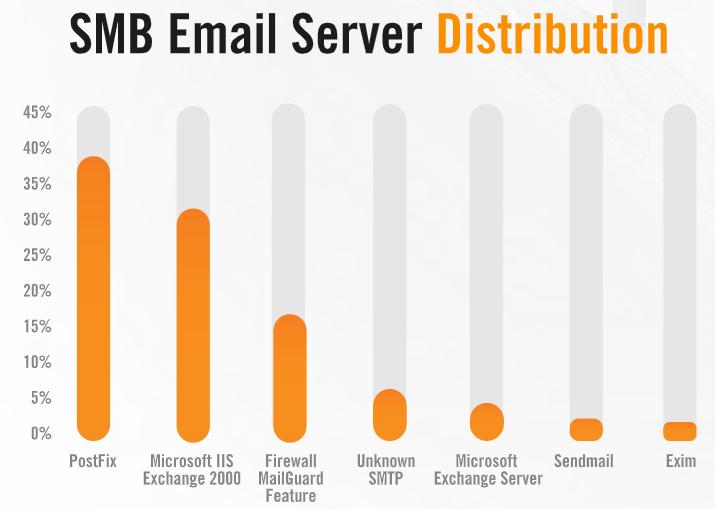 SMB EmailSrvDistr