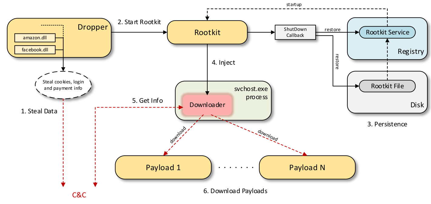 Scranos Operation Uses Signed Rootkit to Steal Login and Payment Info