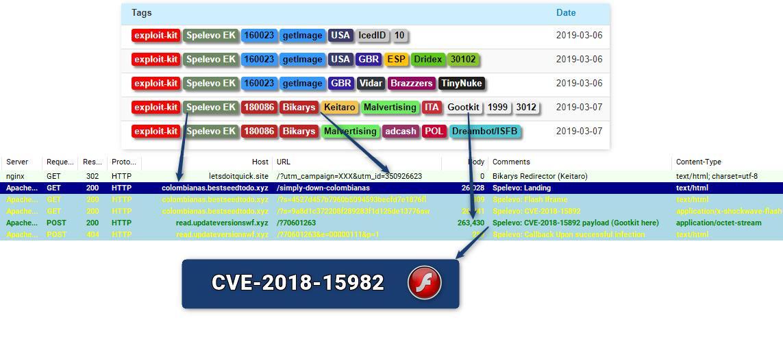 New Exploit Kit Spelevo Carries Bag of Old Tricks
