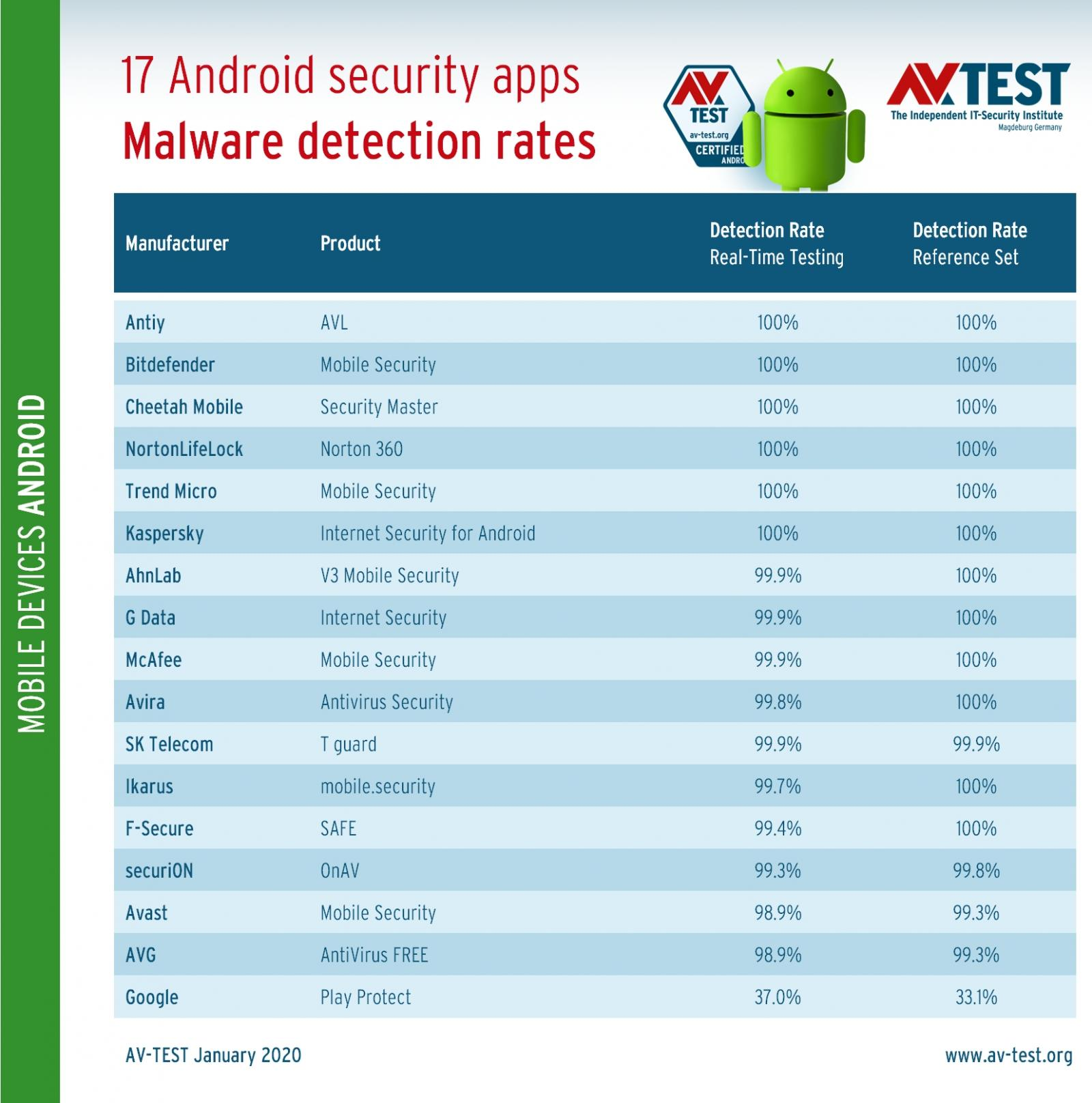 AV-Test Android security tests