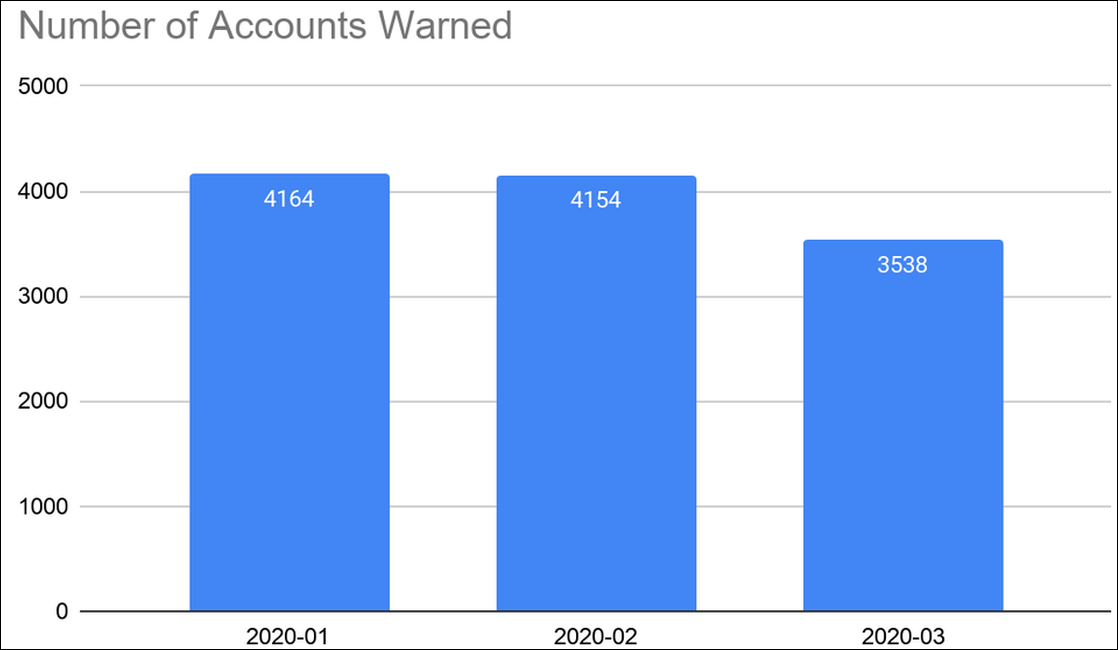 Accounts warned in 2020