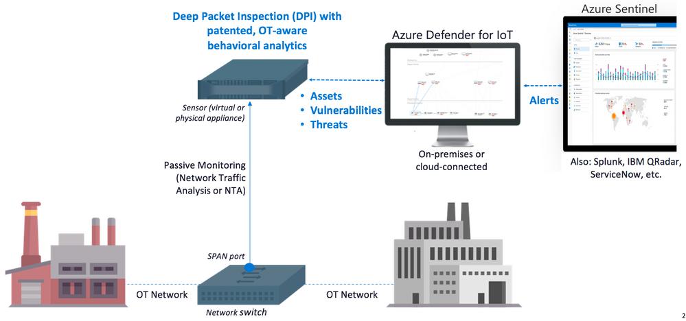 Azure Defender for IoT