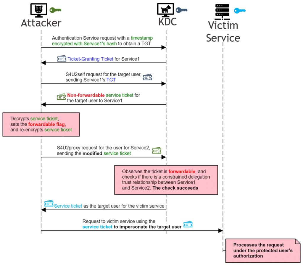 Descripción general del exploit CVE-2020-17049