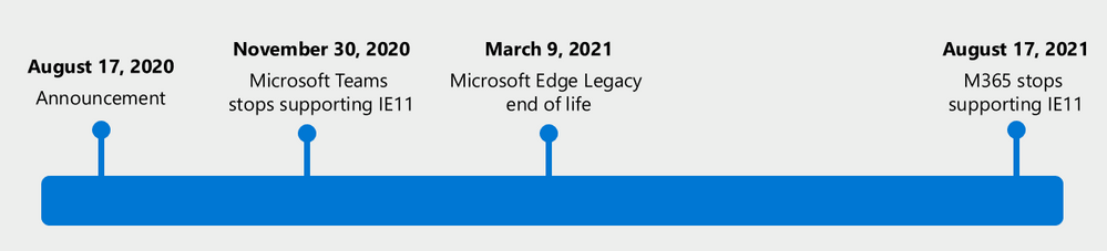 Edge and IE 11 end of life