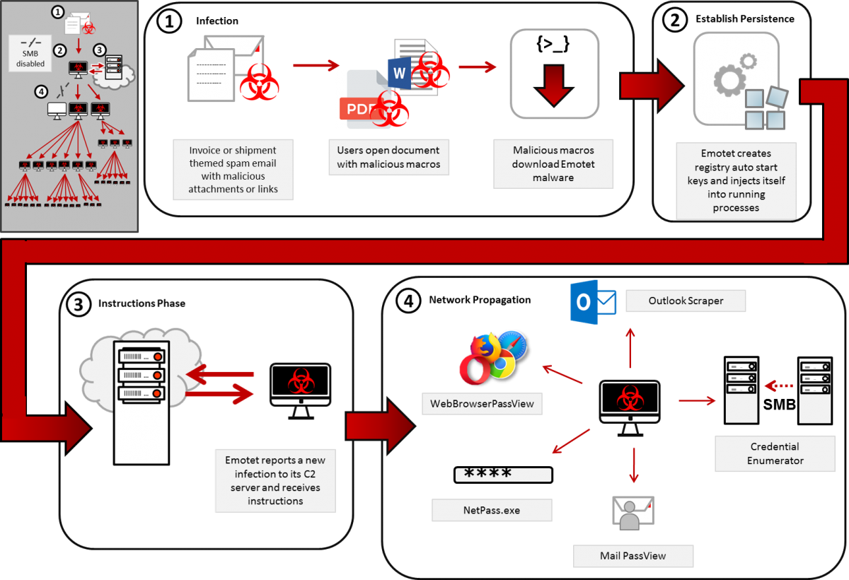 Emotet infection chain