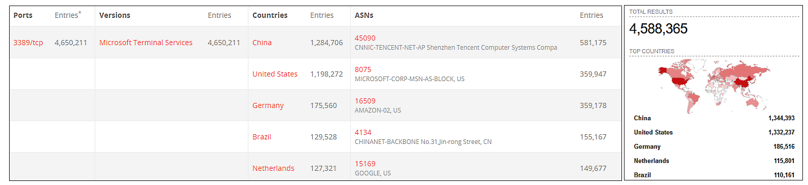 Exposed RDP servers (BinaryEdge and Shodan stats)