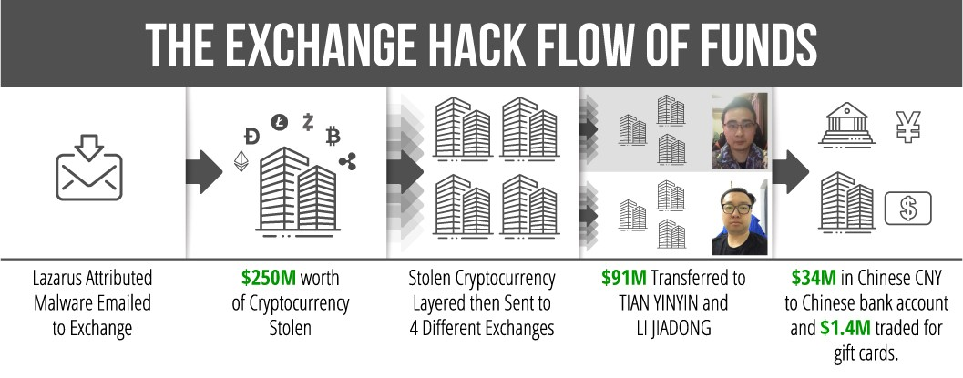 Flow of laundered cryptocurrency funds