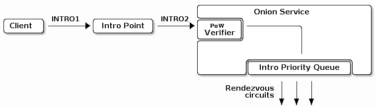 Sistema de prova de trabalho de serviço de cebola