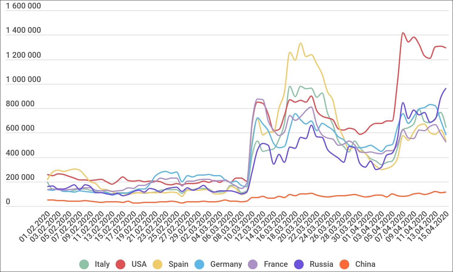 Growth in the number of RDP bruteforce attacks