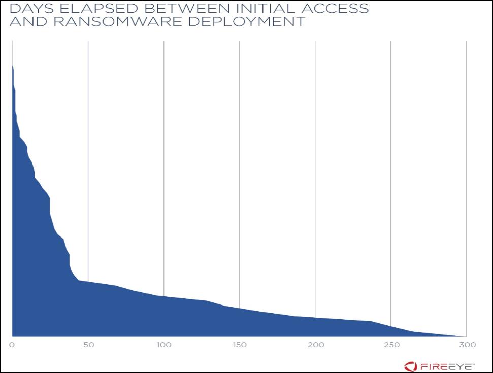 Ransomware deployment