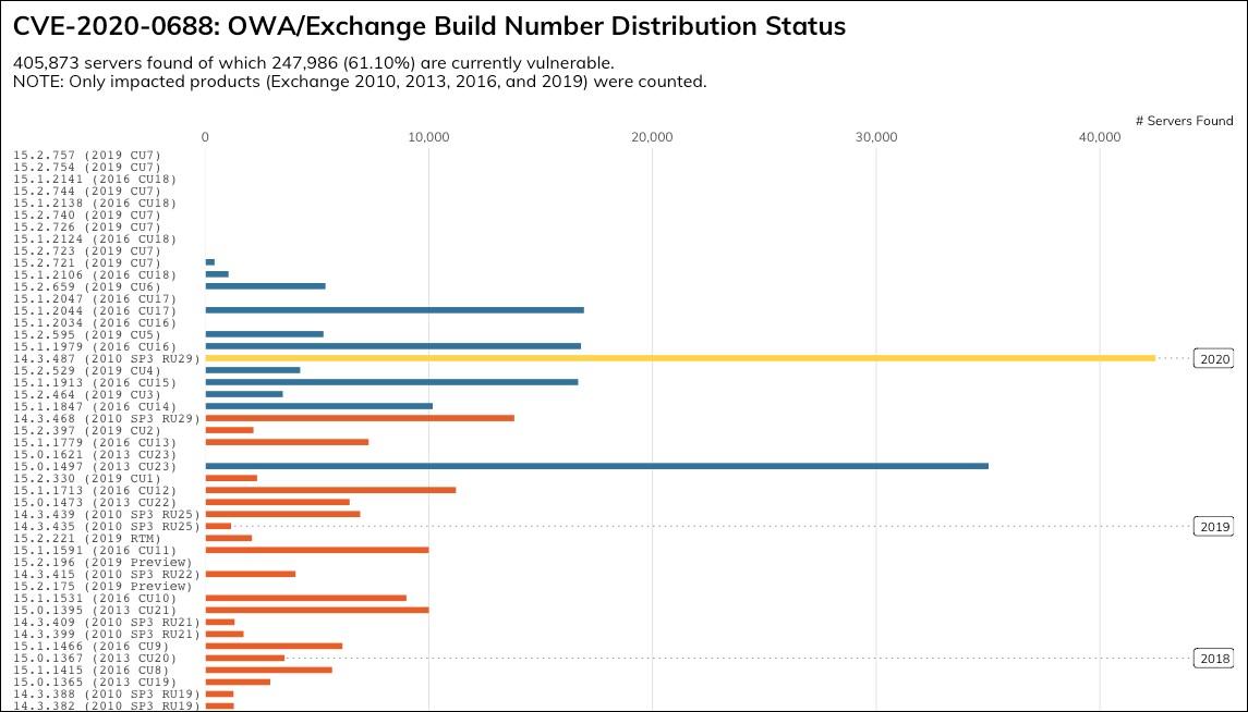 Exchange servers unpatched against CVE-2020-0688