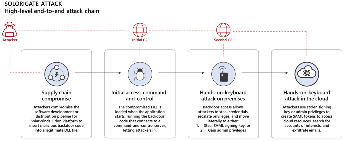 Solorigate attack chain overview