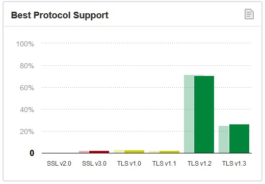 97% of surveyed sites support TLS 1.2 and 1.3