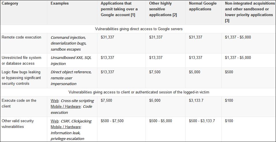 Google VRP ödülleri
