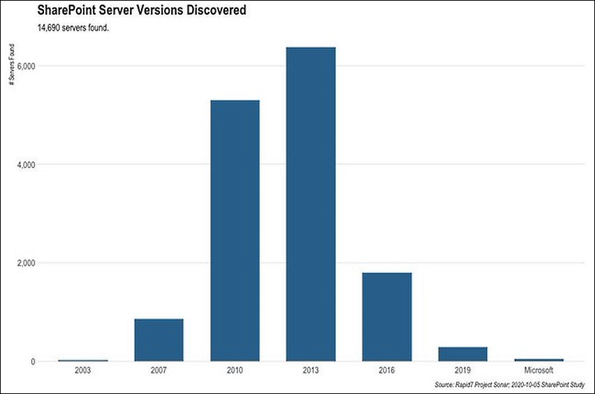 Vulnerable SharePoint servers