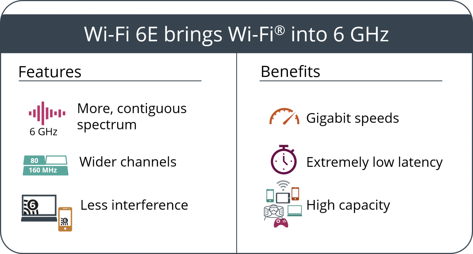 Wi-Fi 6 features benefits