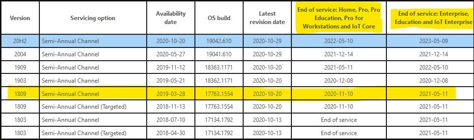 Windows 10 release information
