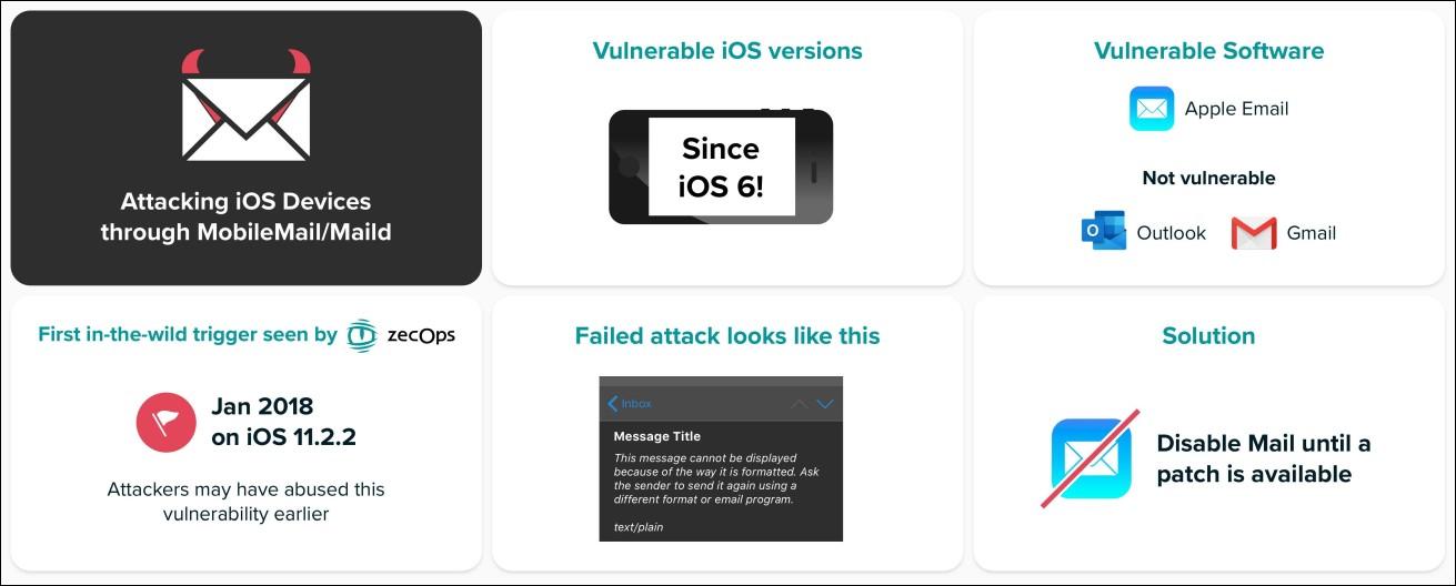 iOS zero-days
