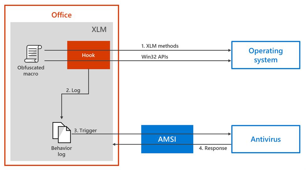 AMSI-XLM-instrumentation