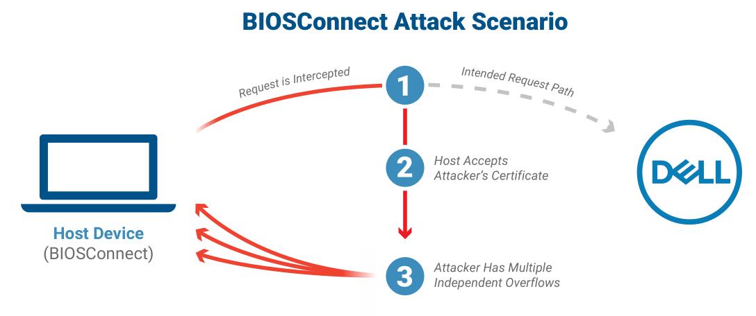 BIOSConnect attack scenario