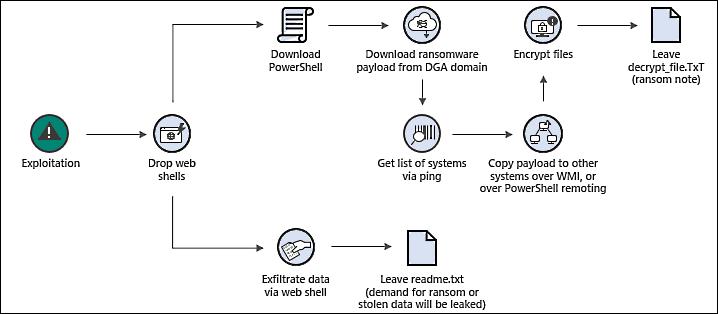 Black Kingdom ransomware post-exploitation activity