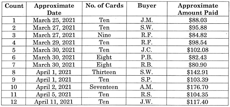 COVID-19 vaccination cards sold by Zhao