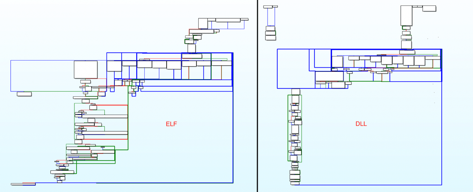 Vermilion Strike configuration decryption function comparison