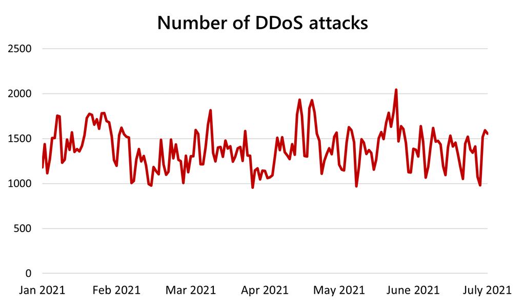 2021'de DDoS saldırıları