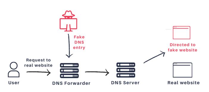 DNS欺骗