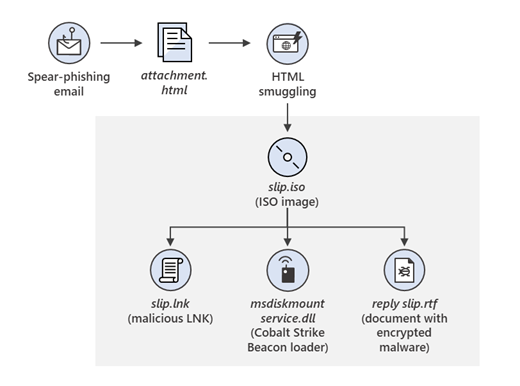 HTML-ISO infection chain
