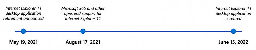 Internet Explorer 11 retirement timeline