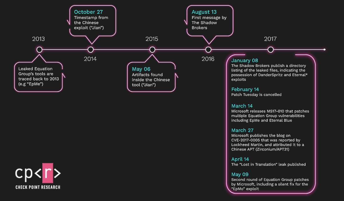 Chronologie de Jian