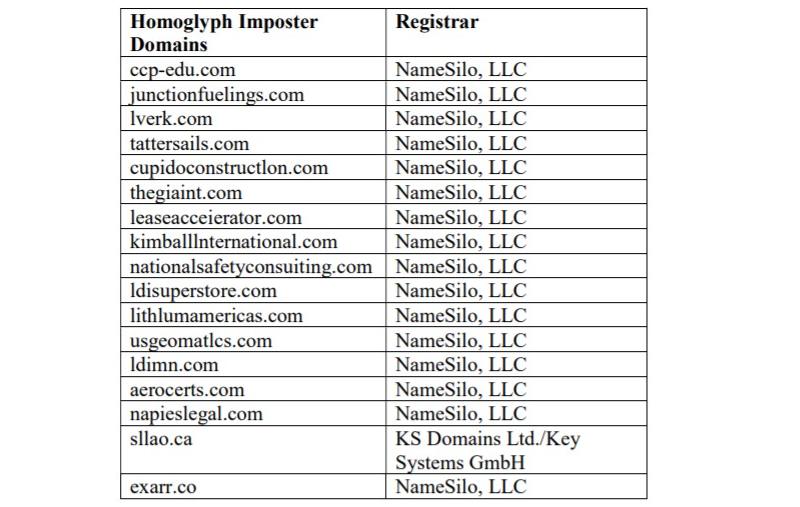 Malicious domains taken down by Microsoft