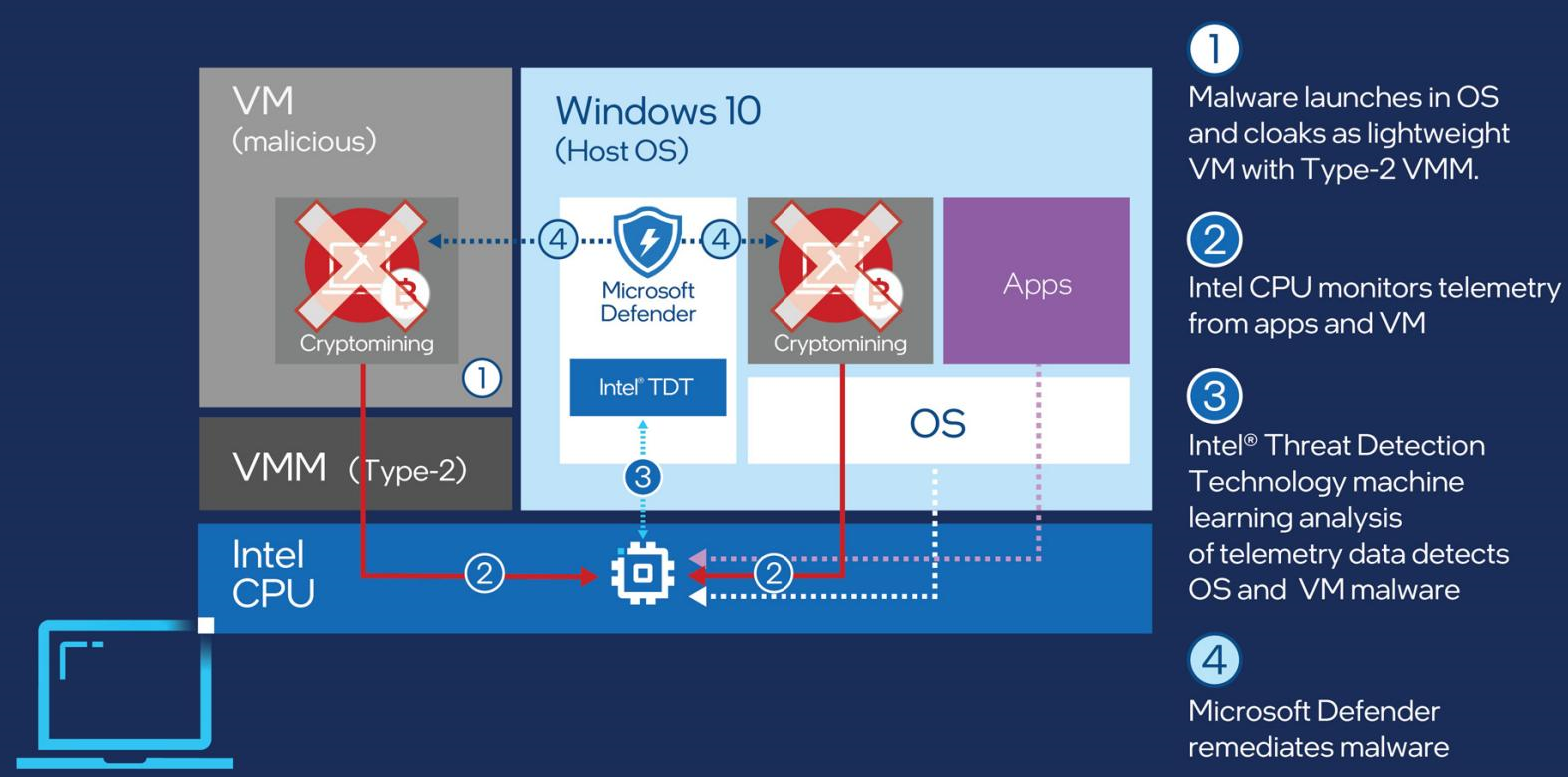 Microsoft Defender for Endpoint and Intel TDT