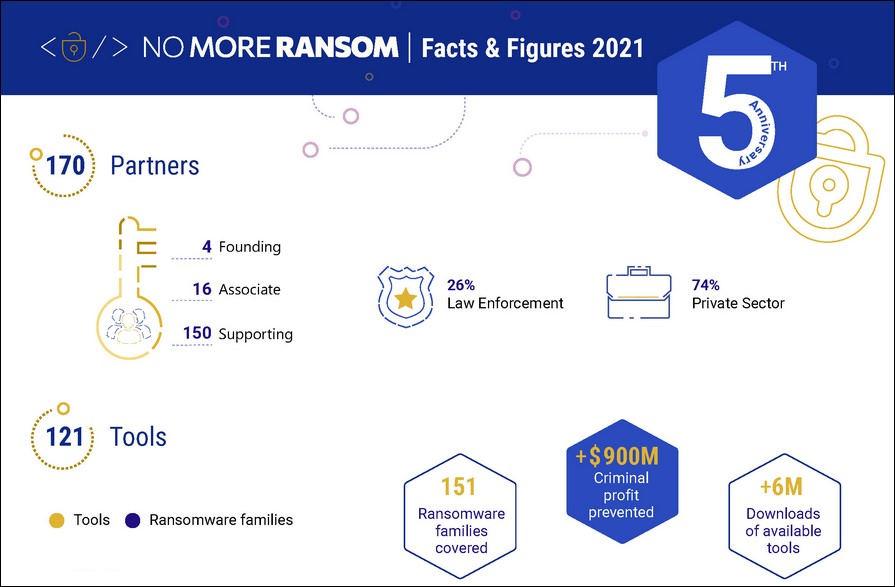 No More Ransom 2021
