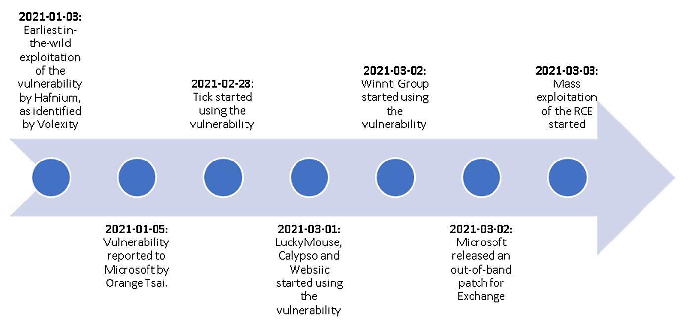 ProxyLogon attacks timeline