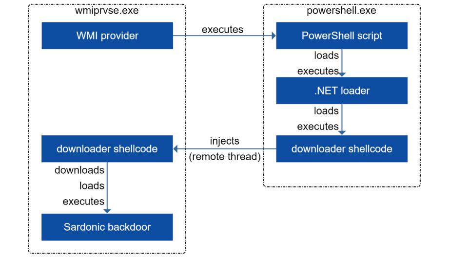 Sardonic backdoor execution flow