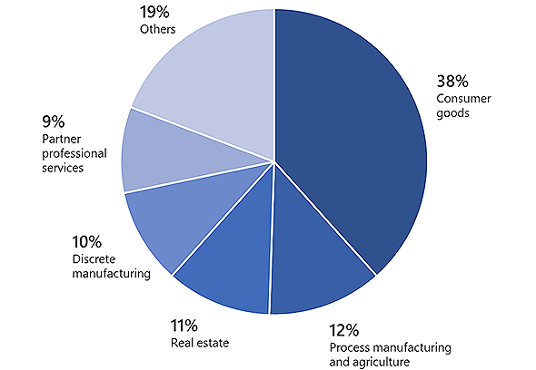 Targeted industry sectors
