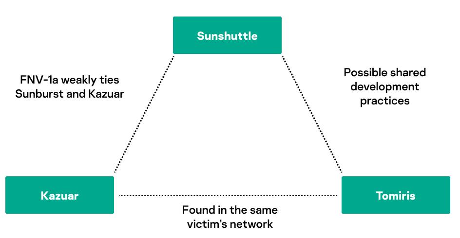 Conexión Sunshuttle Kazuar de Tomiri