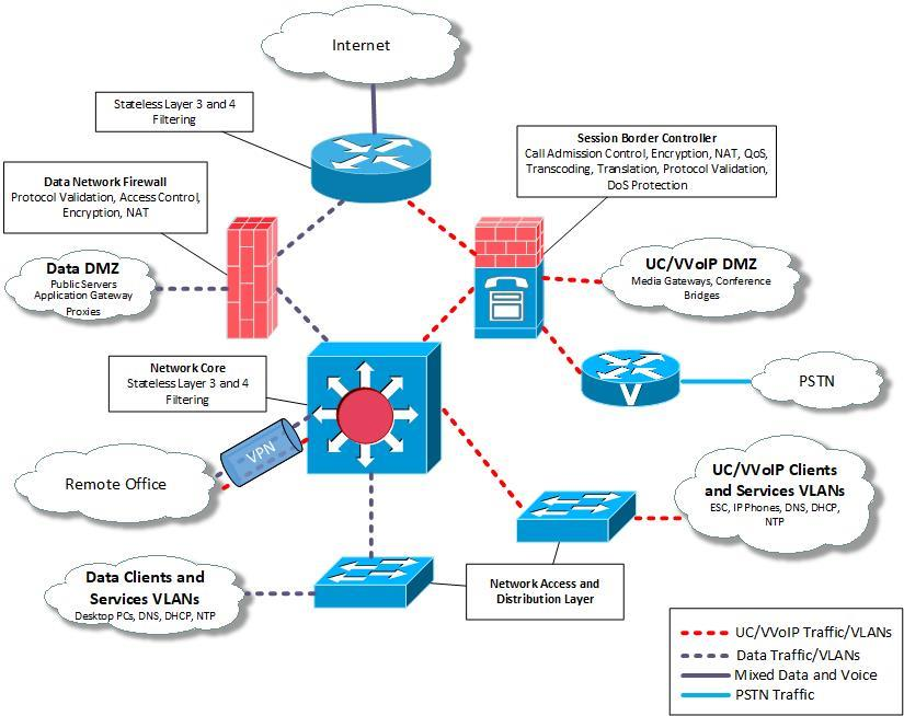 UC VVoIP system