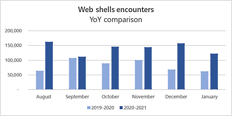Web shell activity