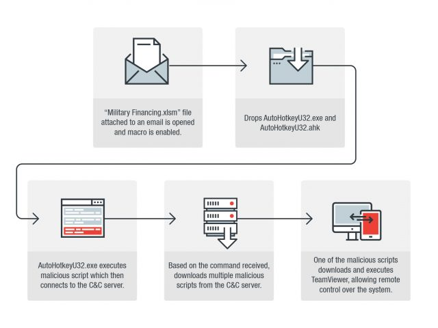 Malicious AutoHotkey Scripts Used to Steal Info, Remotely