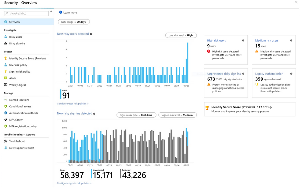 Microsoft Boosts Compromised Account Detection in Azure AD by 100%