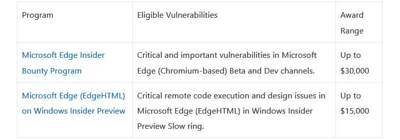 Microsoft Edge Insider Bounty