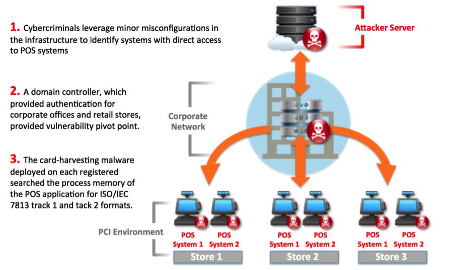 Modelo de ataque de malware POS (Carbon Black)
