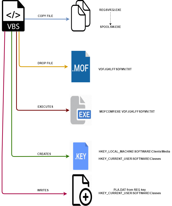 VBScript payload execution flow