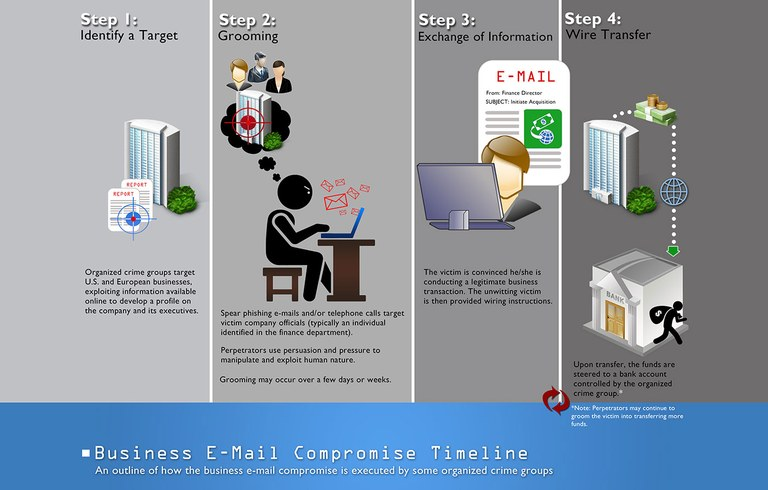 Business Email Compromise scam