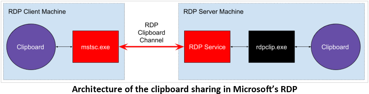 RDP Clients Exposed to Reverse RDP Attacks by Major Protocol Issues