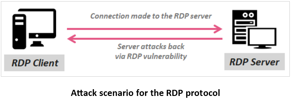RDP Clients Exposed to Reverse RDP Attacks by Major Protocol