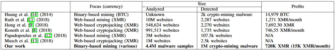 Previous crypto-mining malware studies